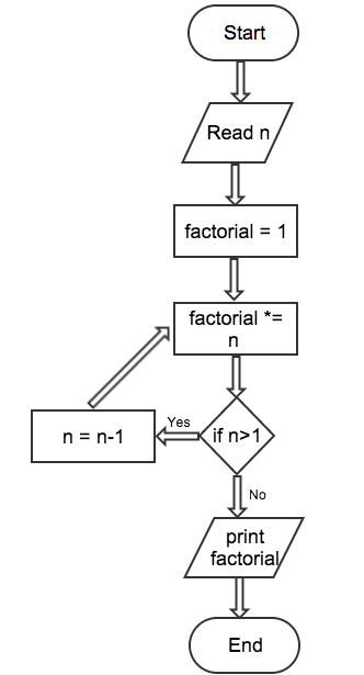 Flow chart example flowchart for factorial ccuart Gallery